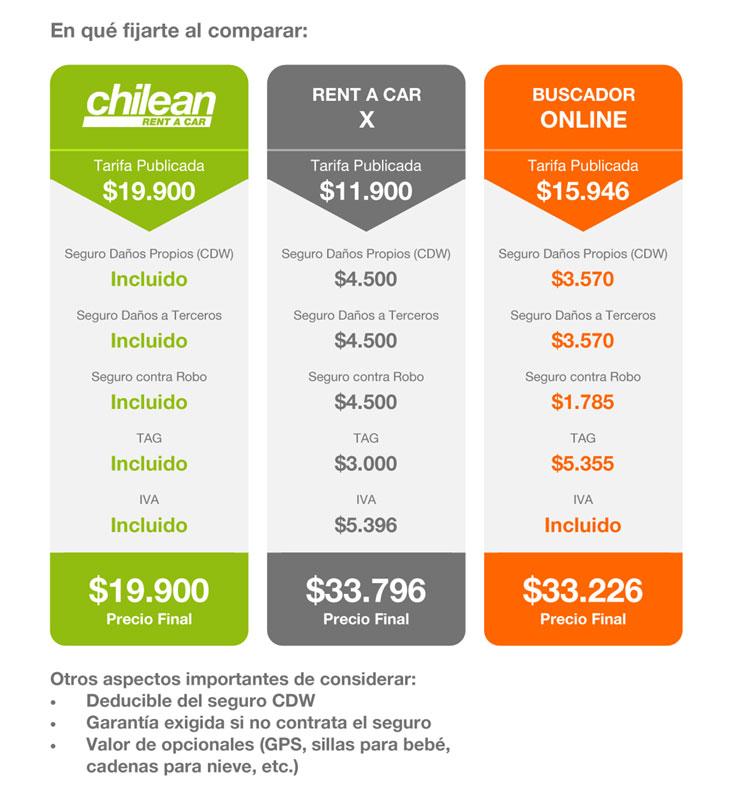 Cuadro de comparación de precios